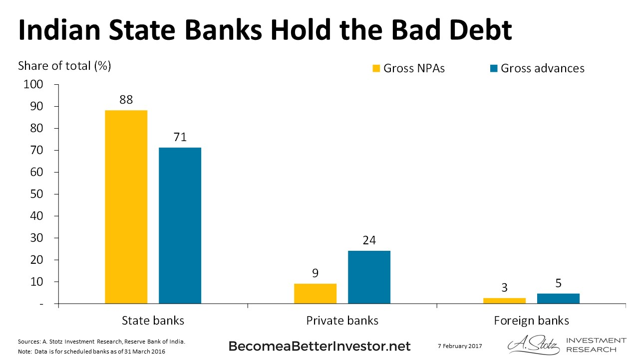Indian State #Banks Hold the Bad Debt #ChartOfTheDay