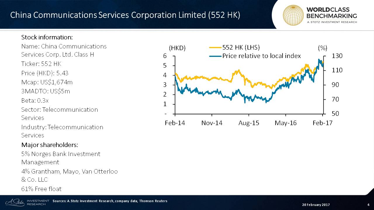 China Communications Services share price is up since early 2016