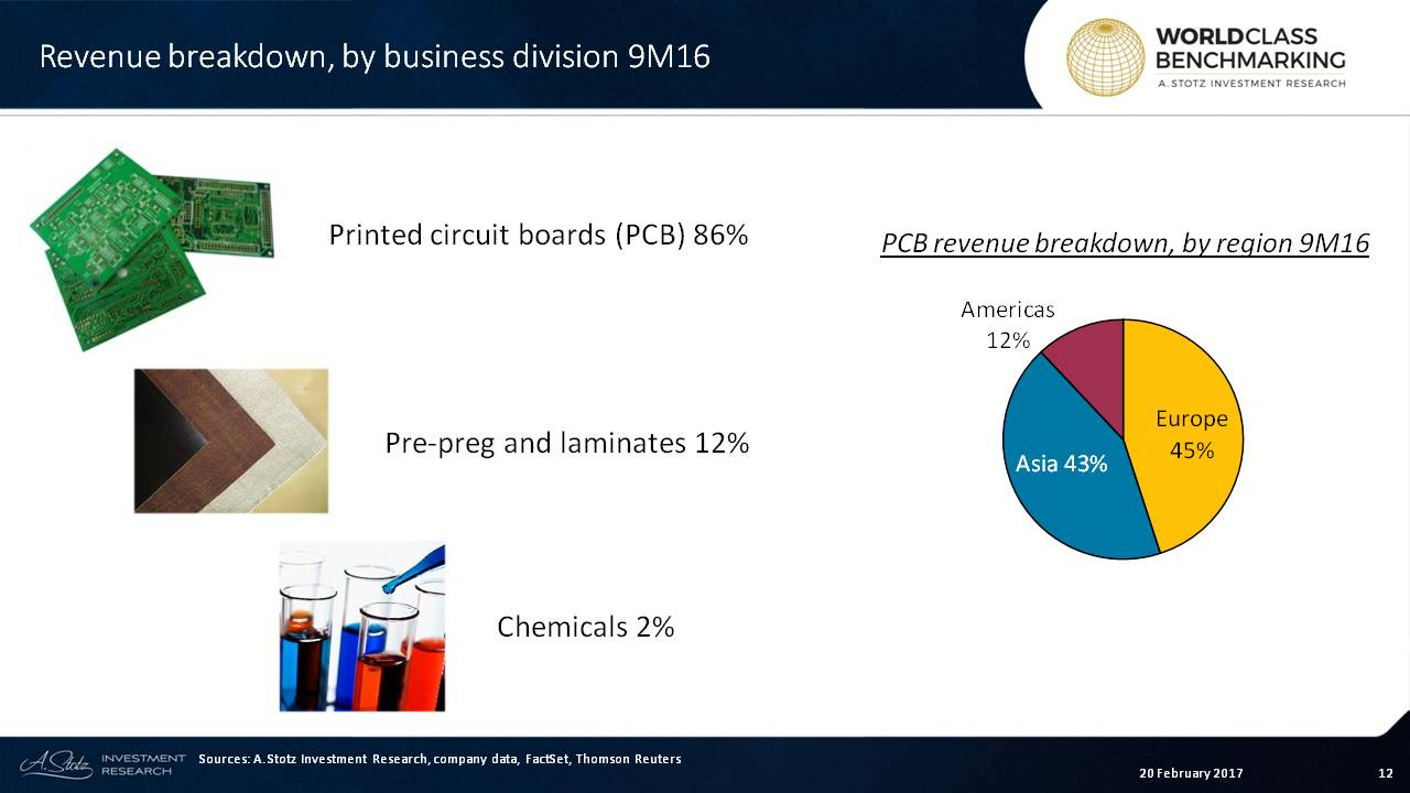 More than 70% of KCE's revenue comes from the #automotive sector