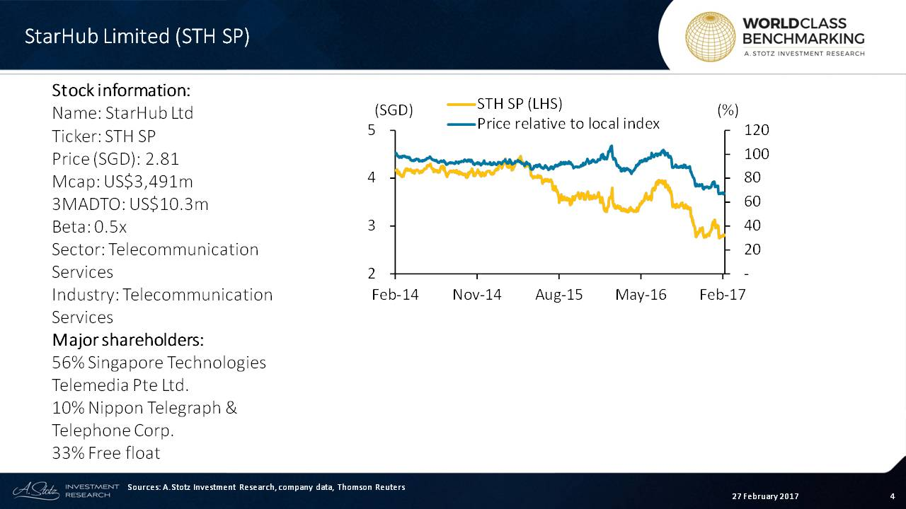 StarHub's share price has gone down like for most #Singapore #Telcos