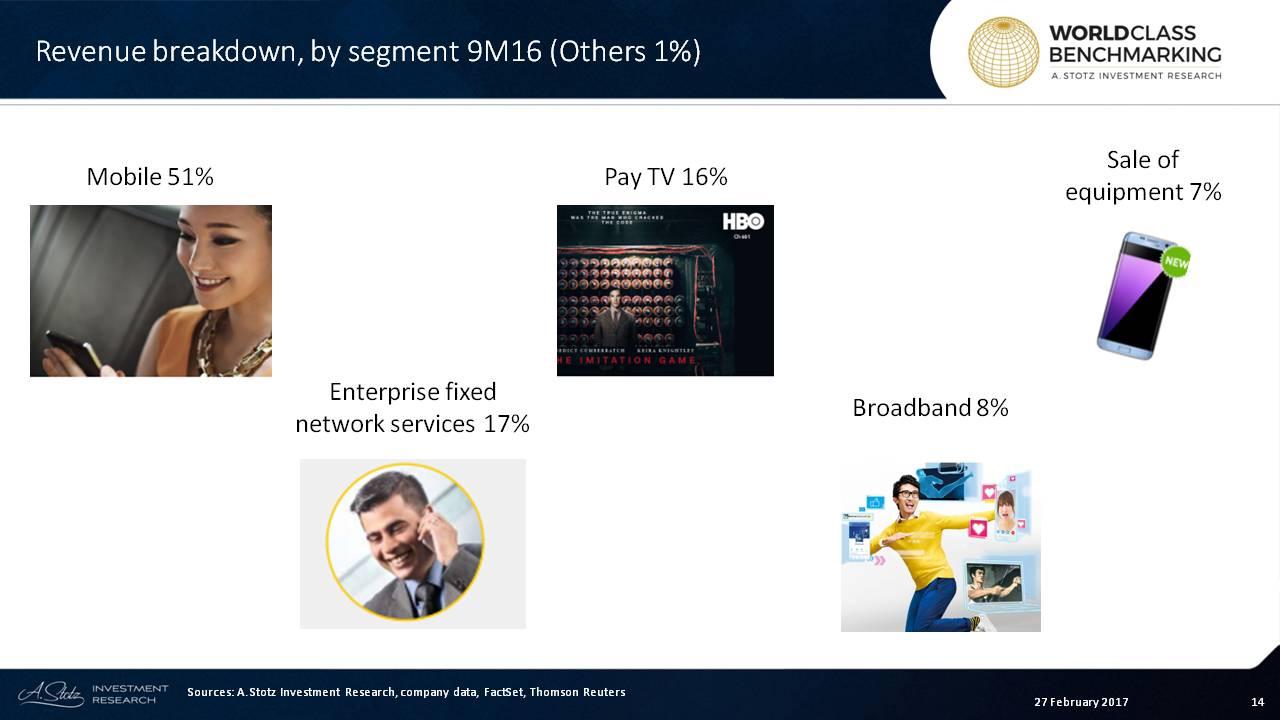 #StarHub's #mobile segment provides more than half of revenue
