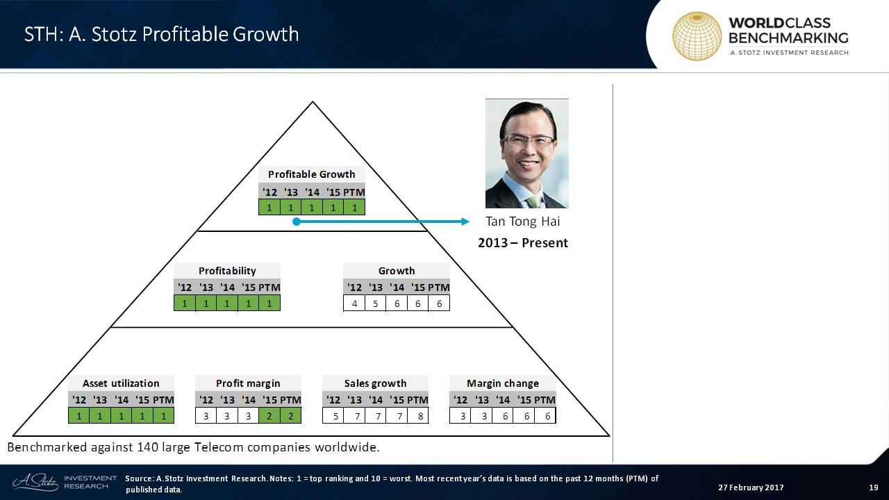 Profitability is the main cause of #StarHub's high Profitable Growth ranking