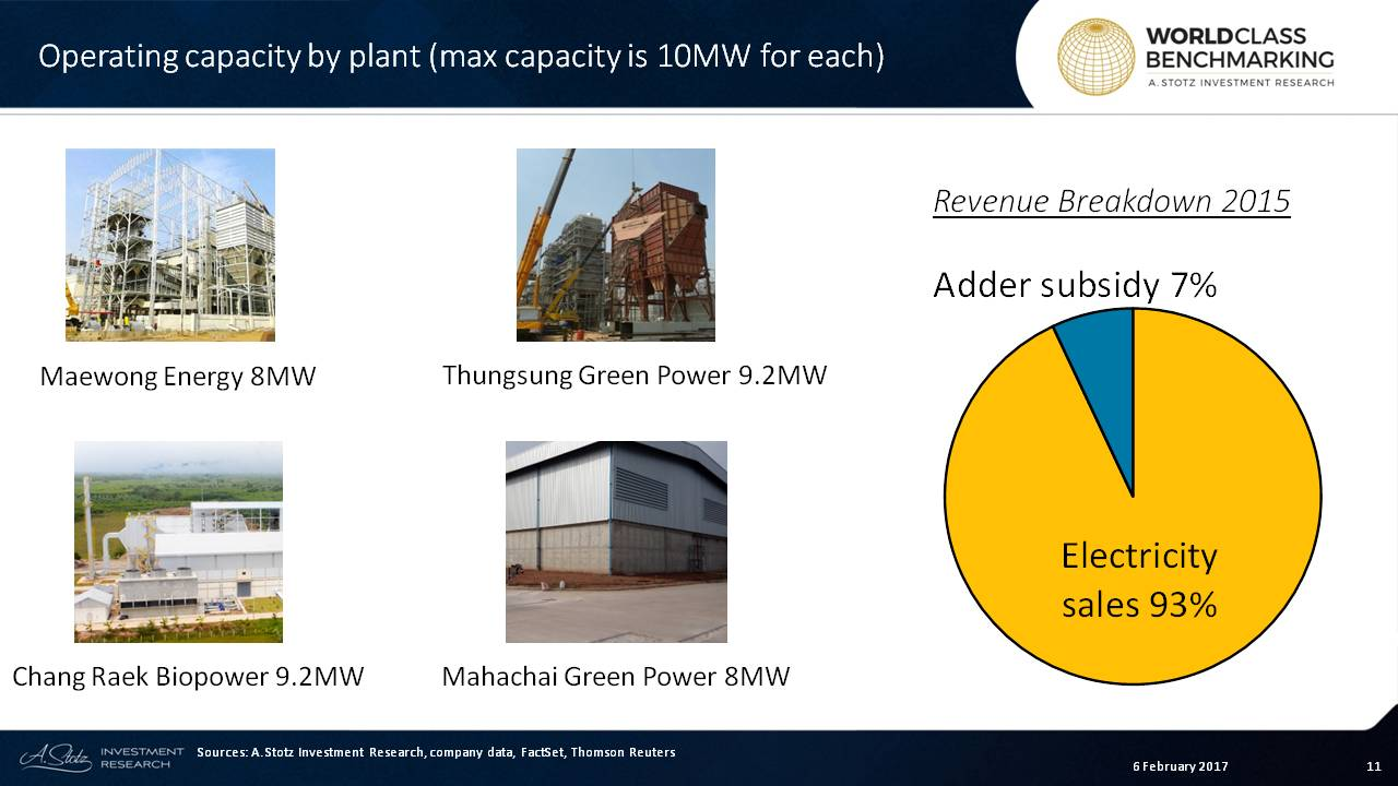 TPC Power owns the biggest biomass power plant group in #Thailand