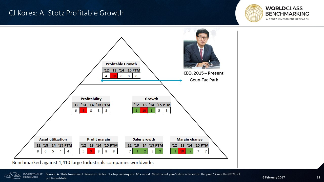 Profitable Growth has been stably weak at CJ #Korea Express
