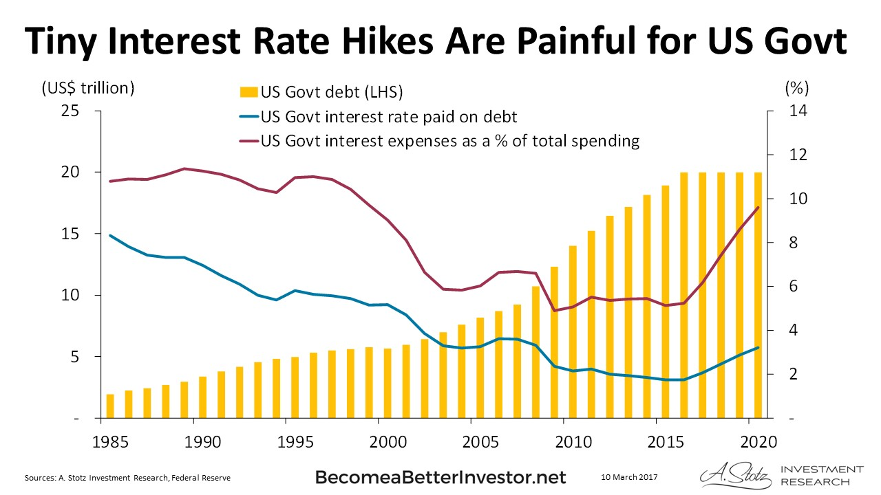 Tiny Interest Rate Hikes Are Painful for US Gov't - Chart ...