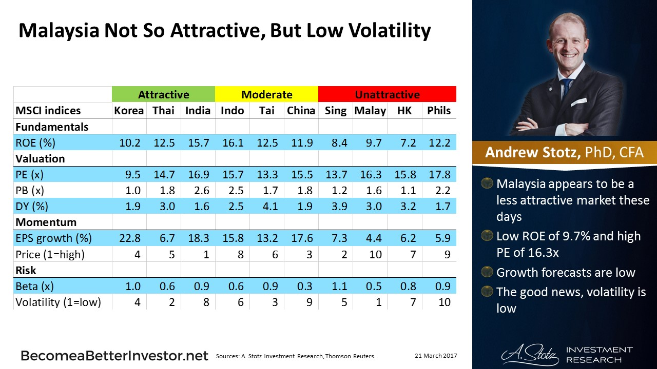 #Malaysia Not So Attractive, But Low Volatility #ChartOfTheDay