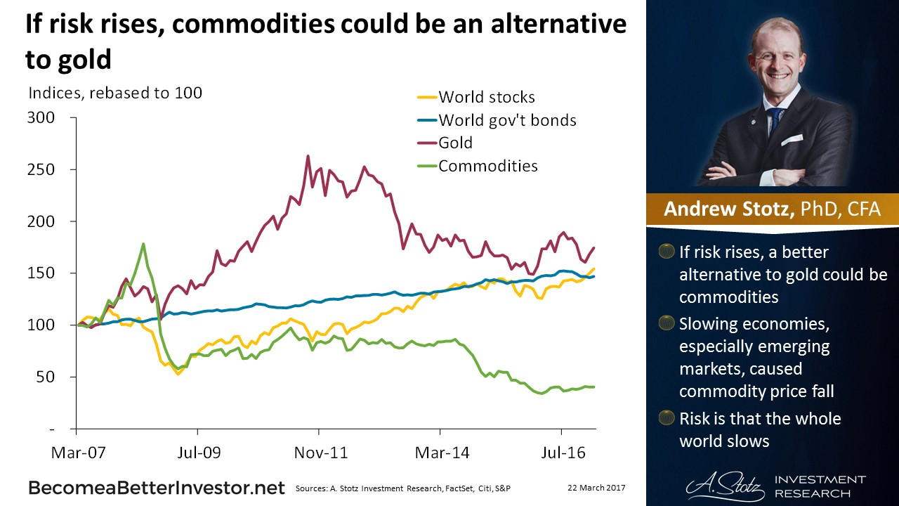 If Risk Rises, #Commodities Could Be an Alternative to #Gold