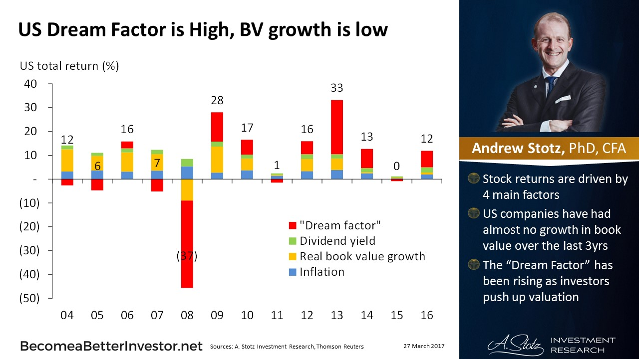 US Dream Factor Is High, Book Value Growth Is Low #ChartOfTheDay