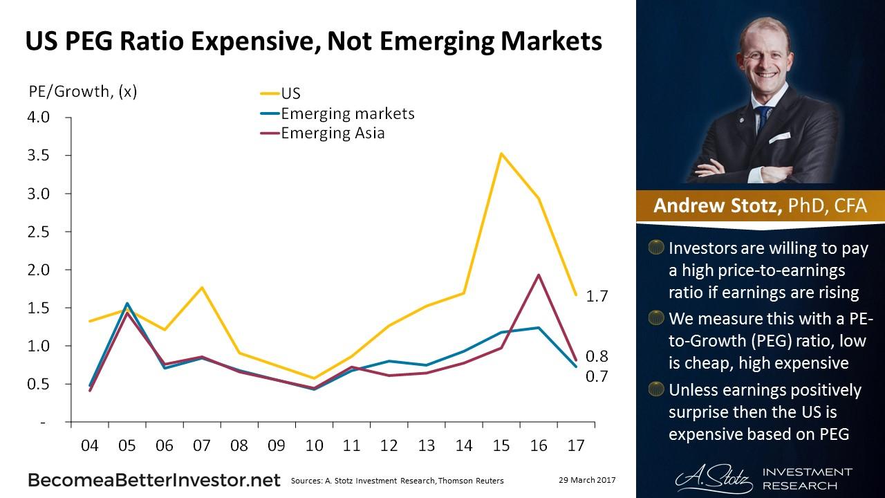 US PEG Ratio Expensive, Not #EmergingMarkets