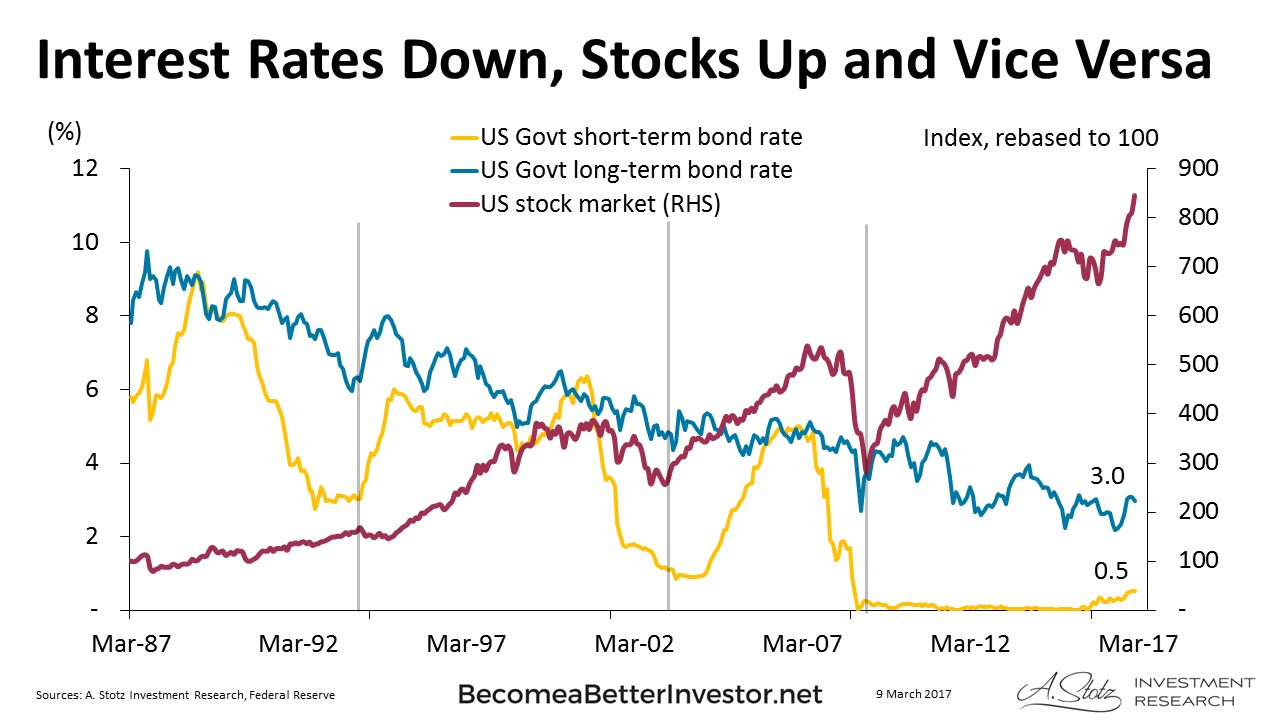 Interest Rates Down, #Stocks Up and Vice Versa #ChartOfTheDay