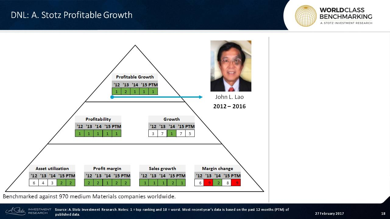 Profitability drives Profitable Growth at D&L Industries