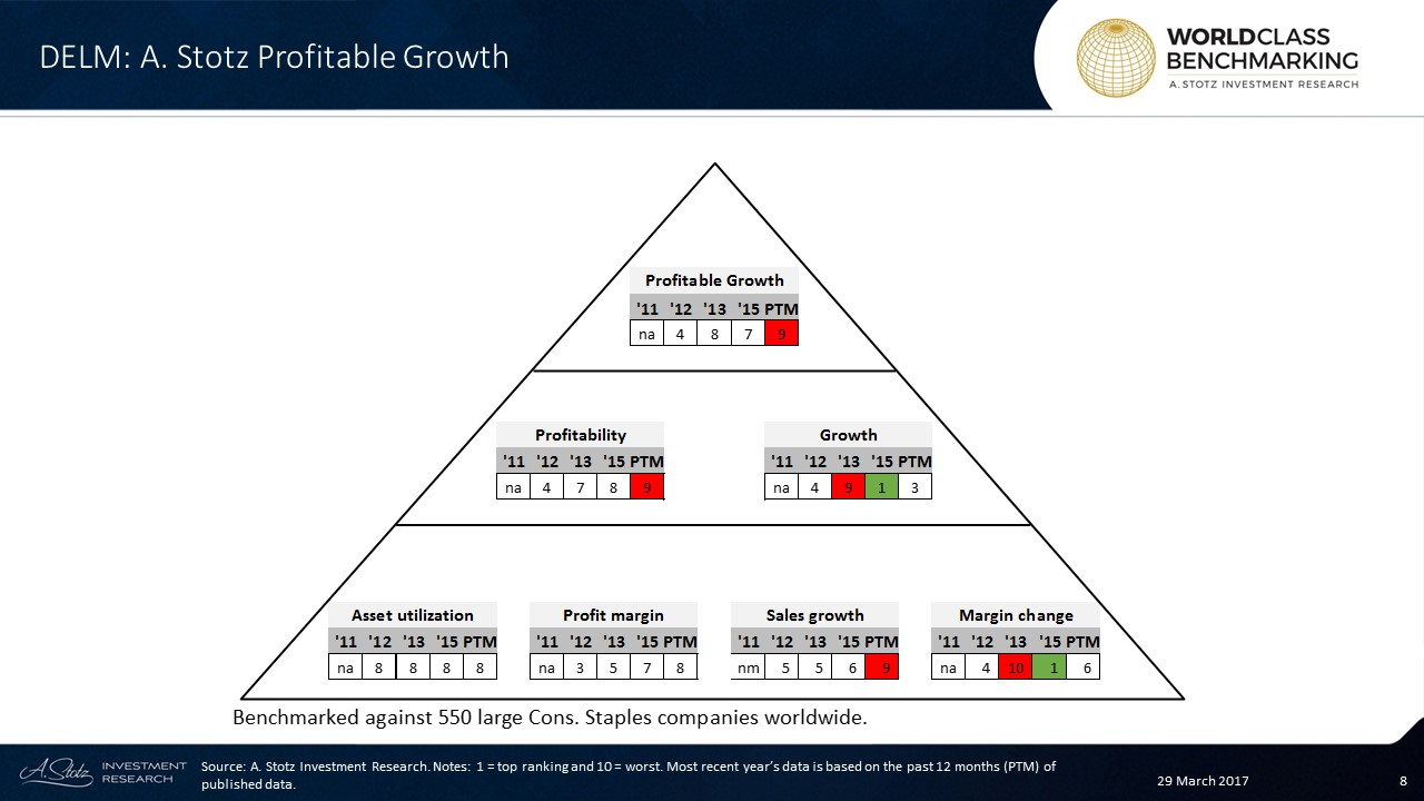 Profitable Growth for Del Monte Pacific Limited has fallen to the 2nd worst decile