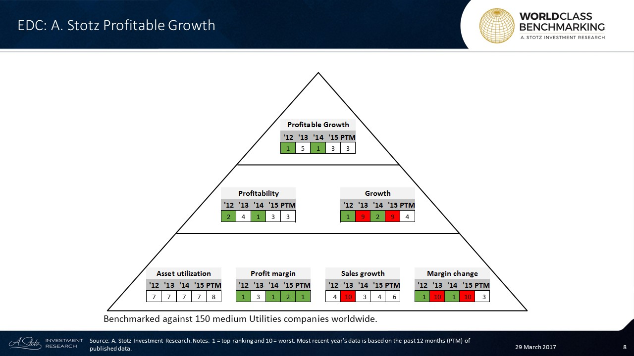 EDC's Profitable Growth is ranked in the top 30% among medium #Utilities globally