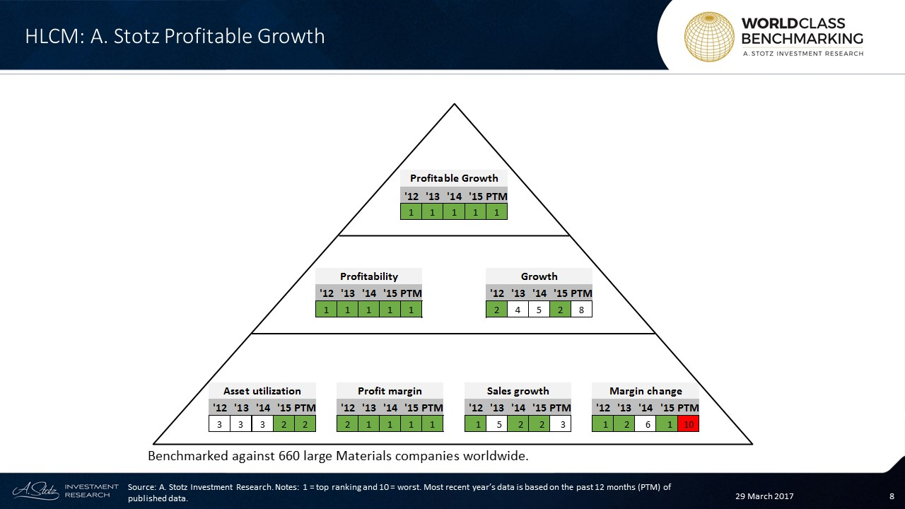 HLCM has maintained its World Class rank on Profitable Growth since 2012