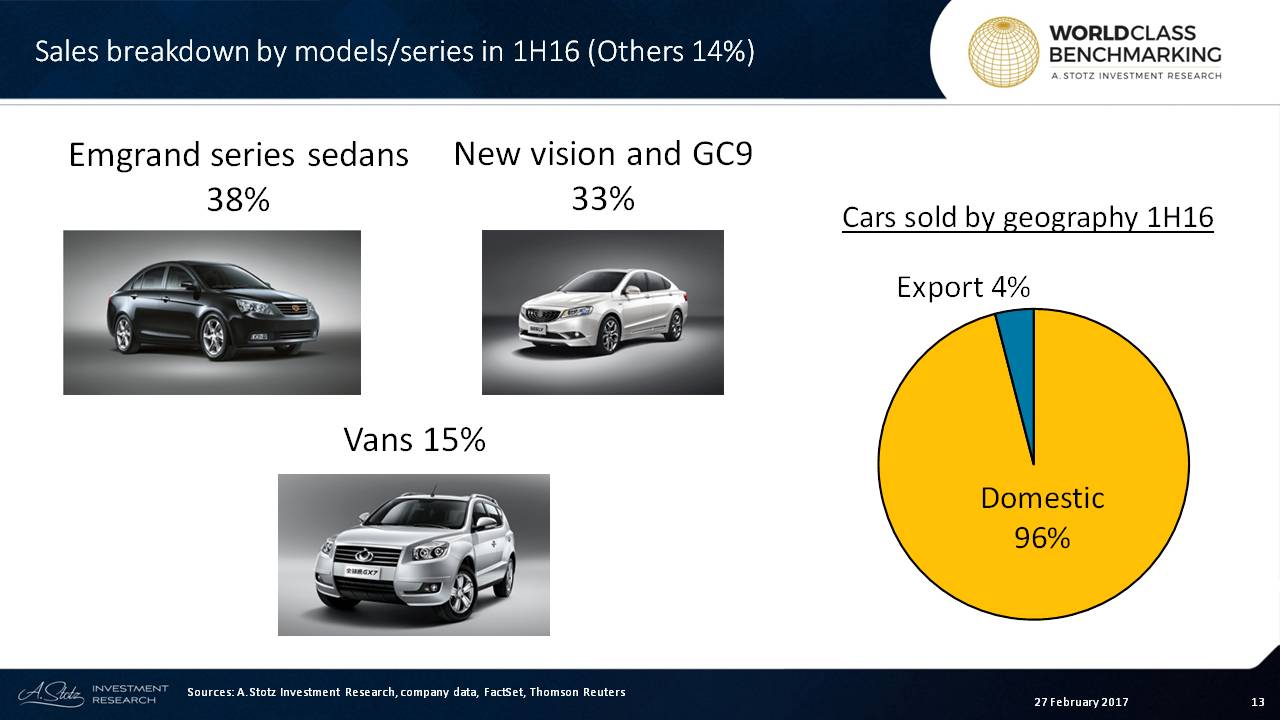 #Geely - Emgrand, New vision and GC9 account for more than 70% of revenue