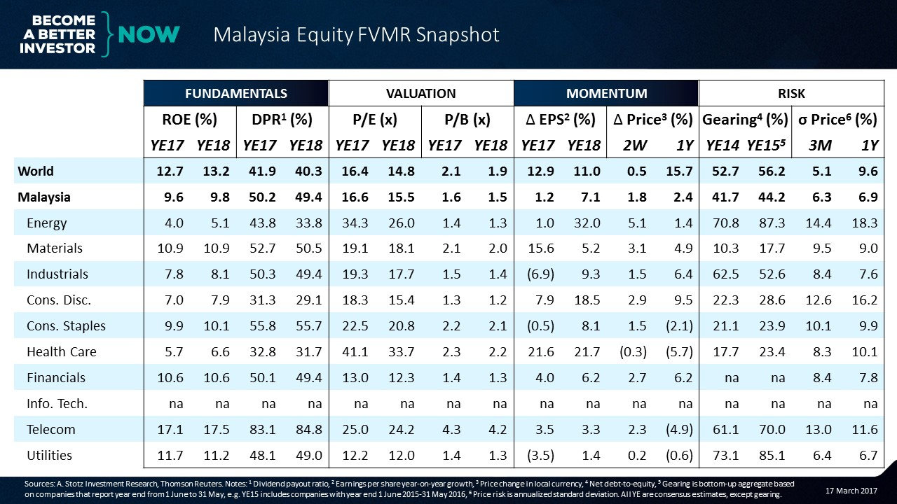 Get the #Malaysia #Equity FVMR Snapshot to your inbox every Monday for free!
