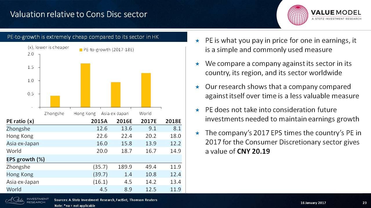 PPT_Val_Zhongsheng relative valuation