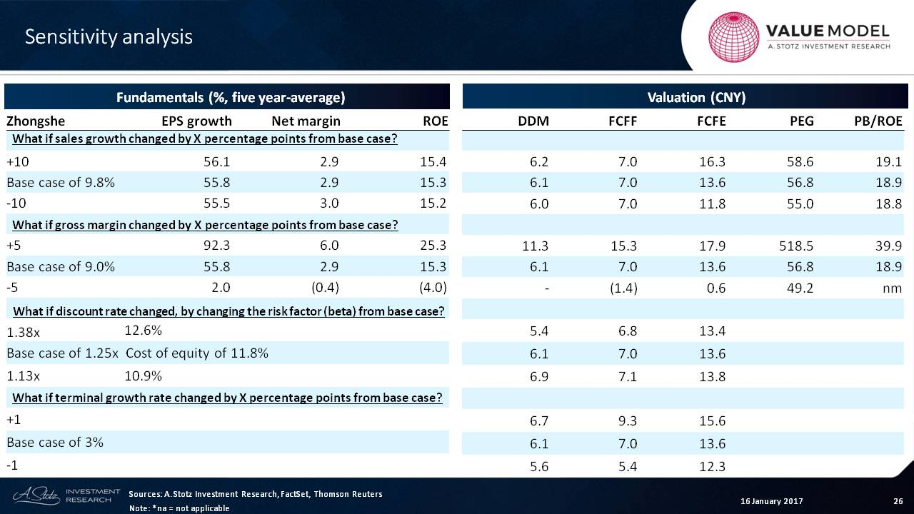 Learning #Valuation with @Andrew_Stotz: Zhongsheng Group Holdings