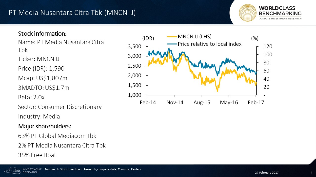 Volatile and downward trend for MNCN's share price #Indonesia