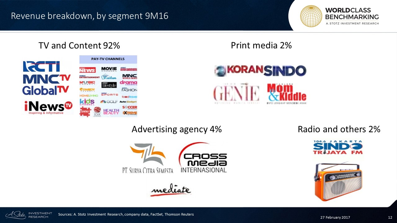 MNCN's revenue largely comes from Advertising revenues generated from #TV stations