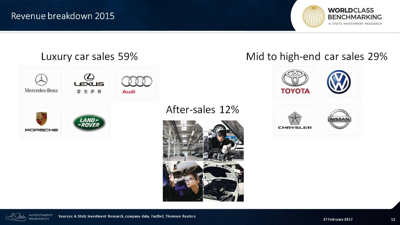 Zhongsheng distributes luxury and mid-tier foreign #automobile brands across #China