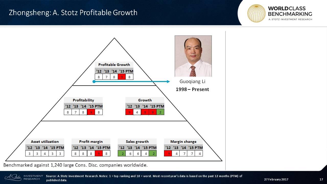 #Zhongsheng #profits hold back ranking
