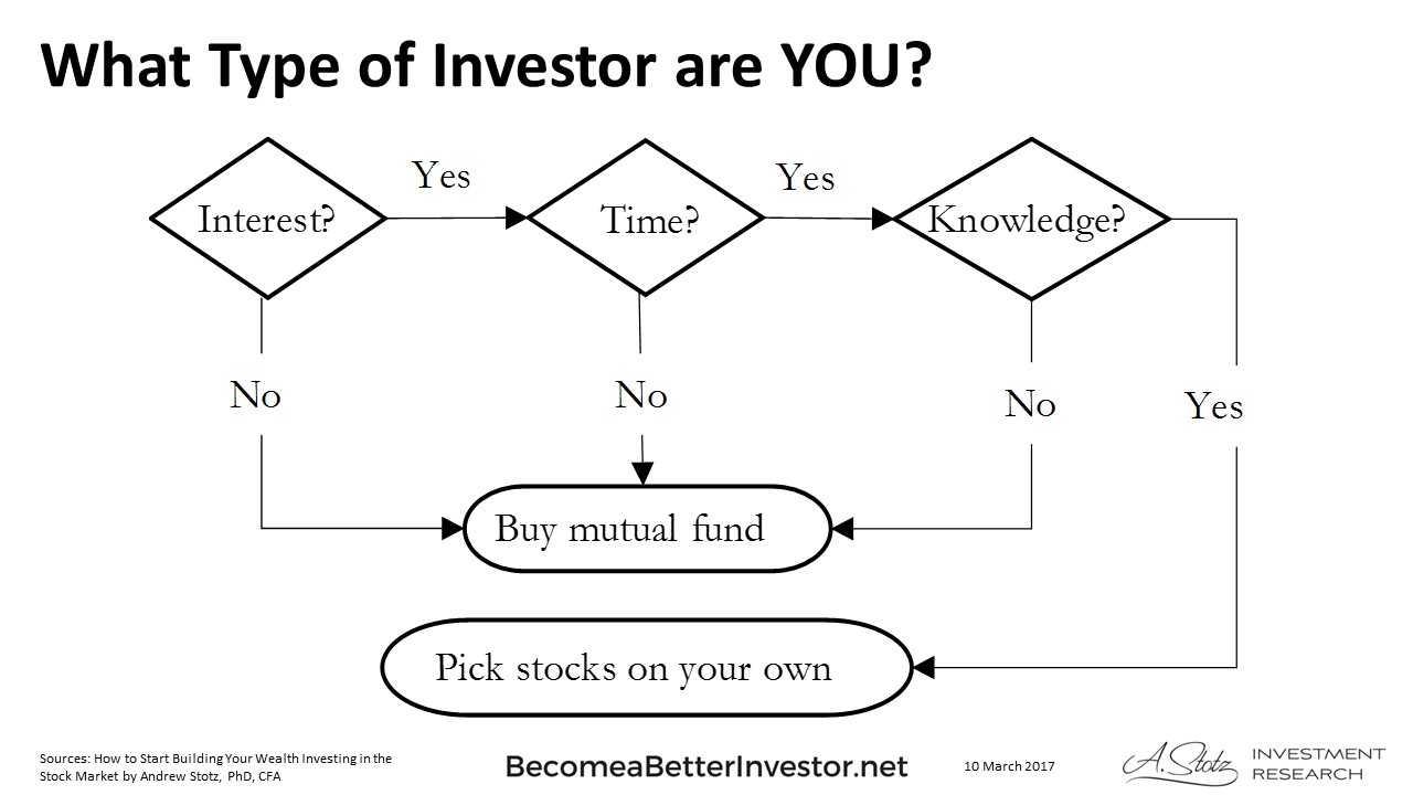 What type of #investor are YOU?