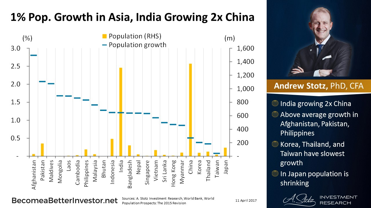 1% Population Growth in Asia, #India Growing 2x #China