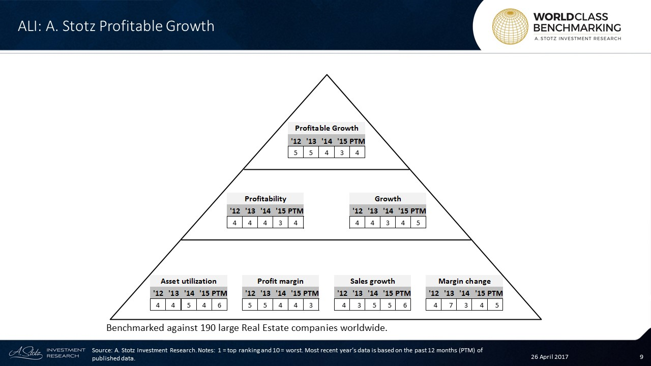 Profitable Growth has been above average since 2014 at Ayala Land #Philippines