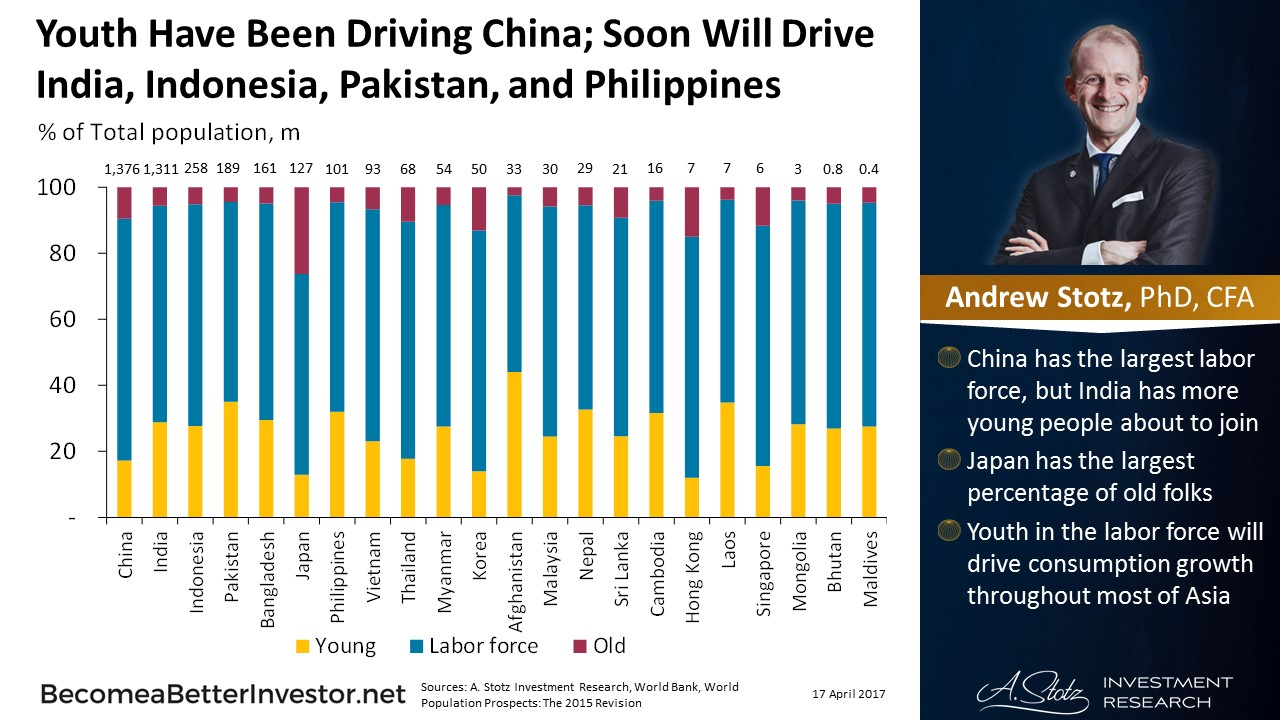 Youth Have Been Driving #China; Soon Will Drive #India, Indonesia, Pakistan, and Philippines