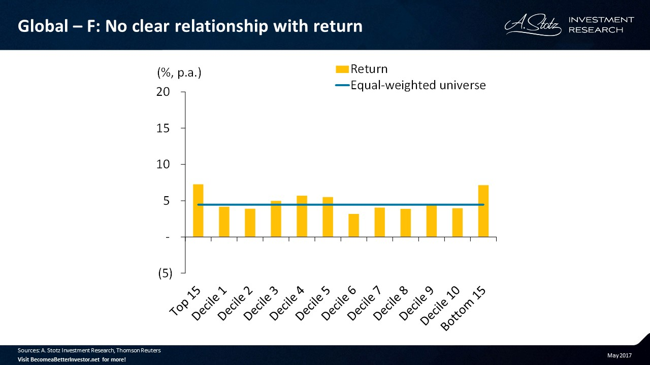 Asset turnover change didn't show any clear relationship with #return