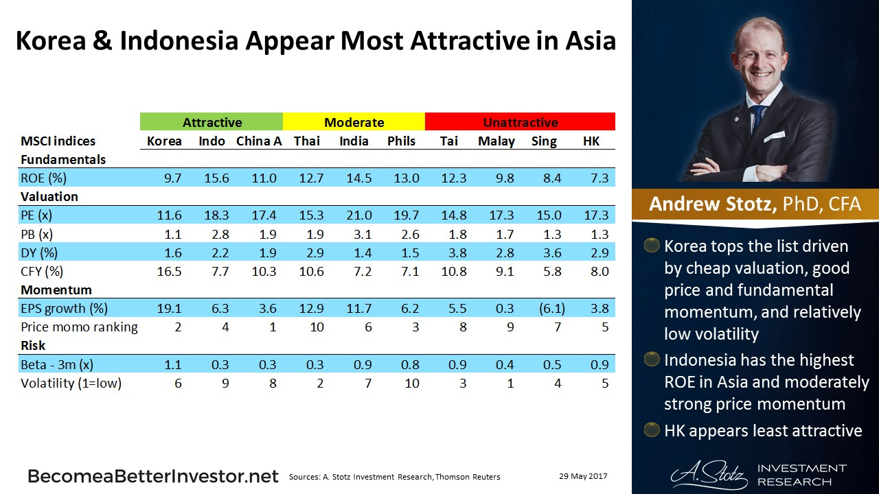 Korea & Indonesia Appear Most Attractive in #Asia