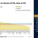 Global Return on Assets of 4%, #Asia at 3%, #Thailand at 6%