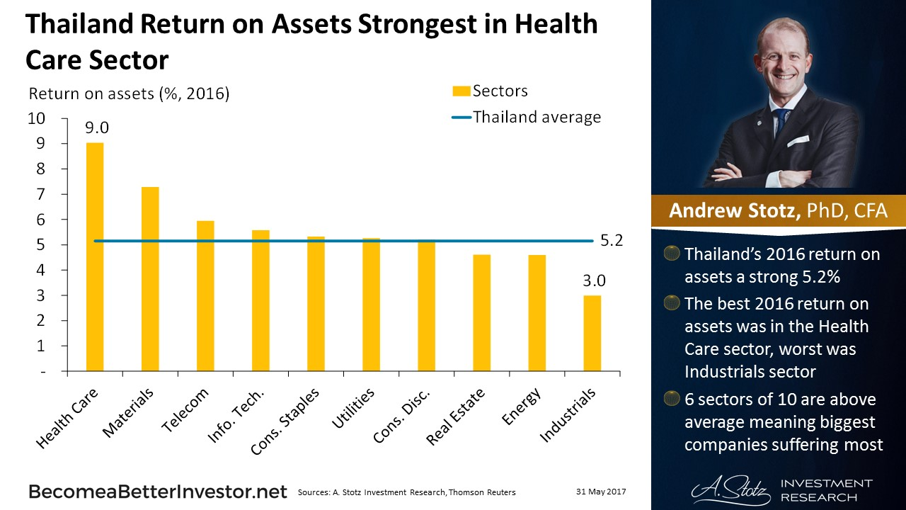 Thailand Return on Assets Strongest in #HealthCare Sector