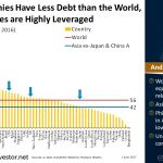 Asian Companies Have Less #Debt than the World, USA Companies are Highly Leveraged