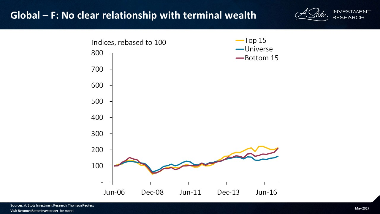 No clear relationship with terminal #wealth for asset turnover change