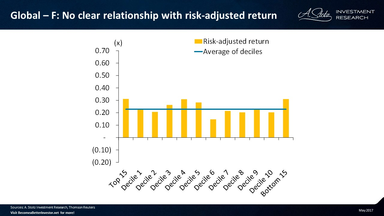 No clear relationship with risk-adjusted #return