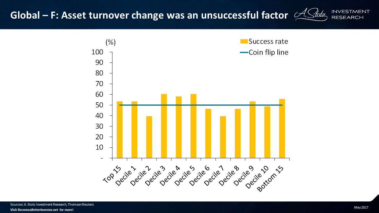 Asset turnover change was an unsuccessful factor #investing