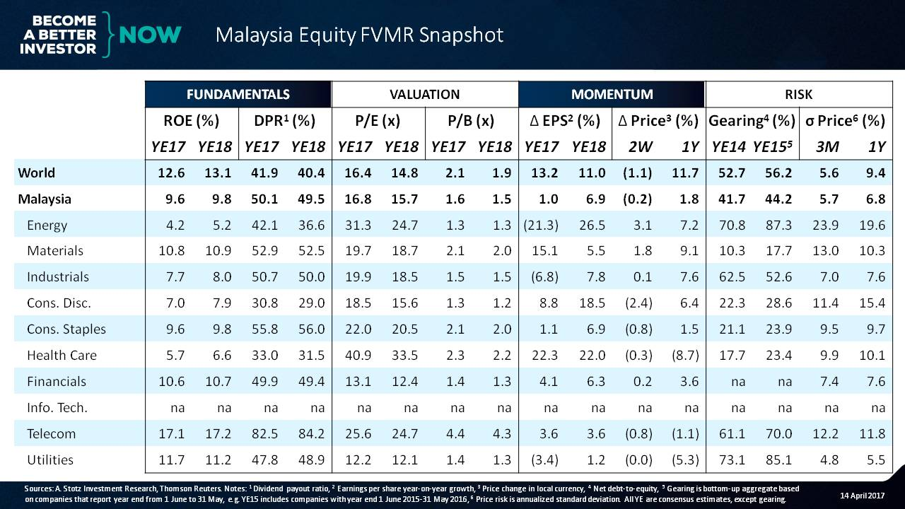 Malaysia: A Market with Lower Volatility - #Malaysia #Equity FVMR Snapshot