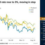 Thai Govt #Bond Rate Rose to 3%, Moving in Step with Asia