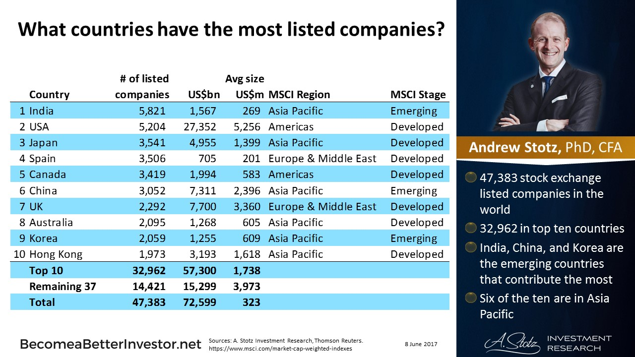 What Are the Top Ten Stock #Markets in the World? | #ChartOfTheDay