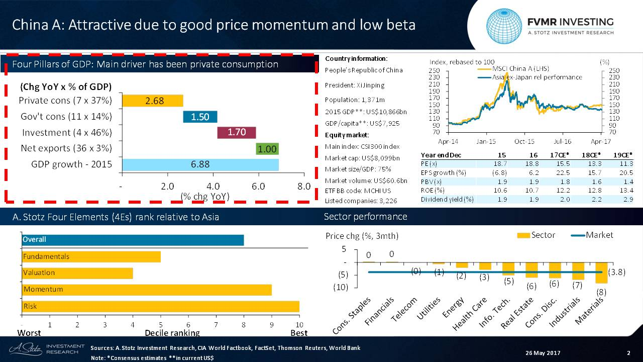 #China has good price momentum and high expected #earnings growth