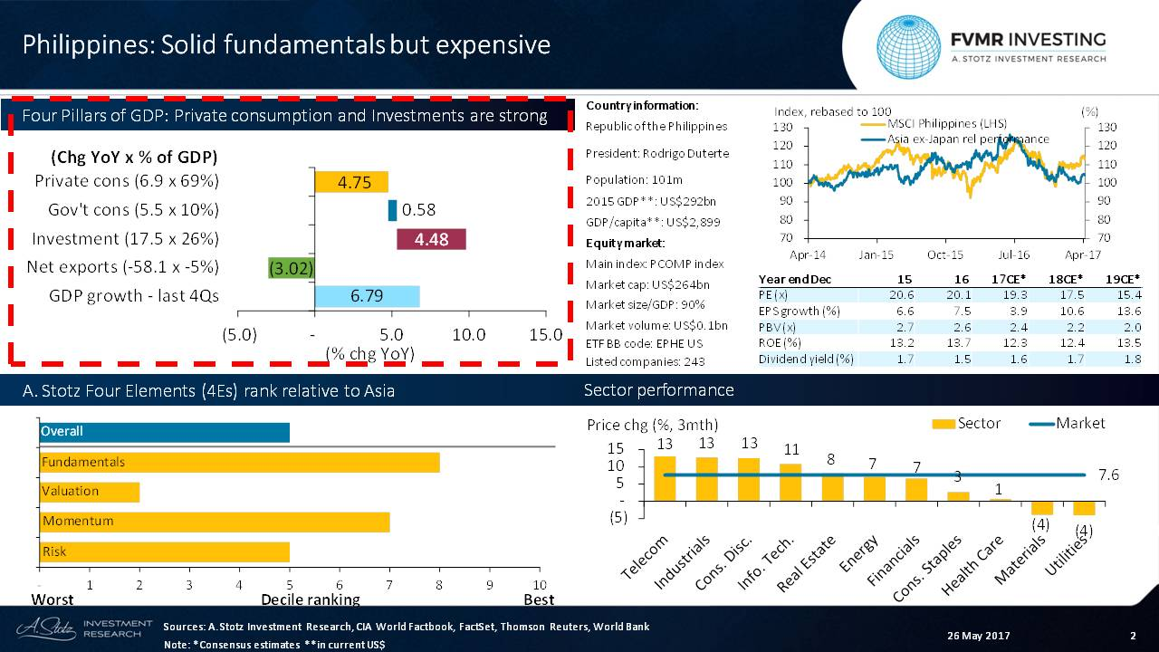 #Philippines remains expensive on a PE basis and relatively slow EPS growth