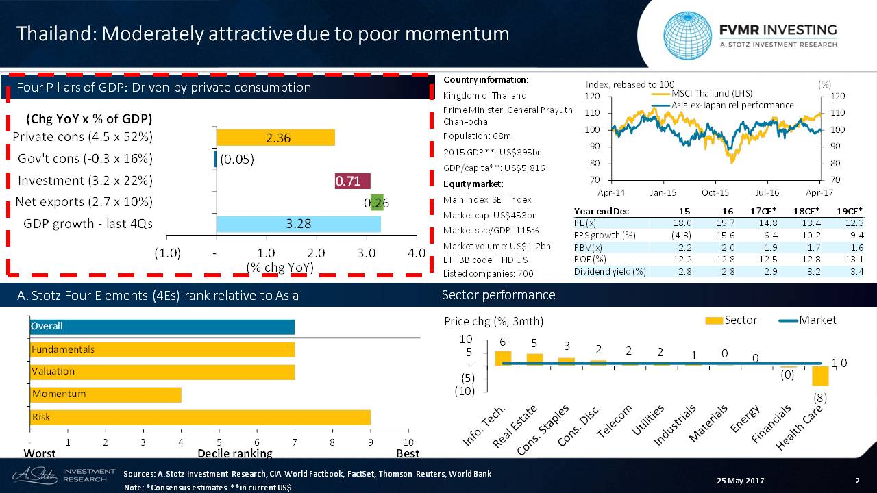 #Thailand appears moderately attractive due to poor momentum