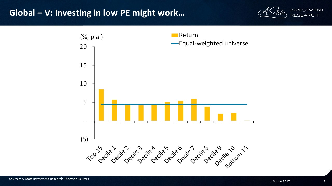 #Investing in low PE might work...