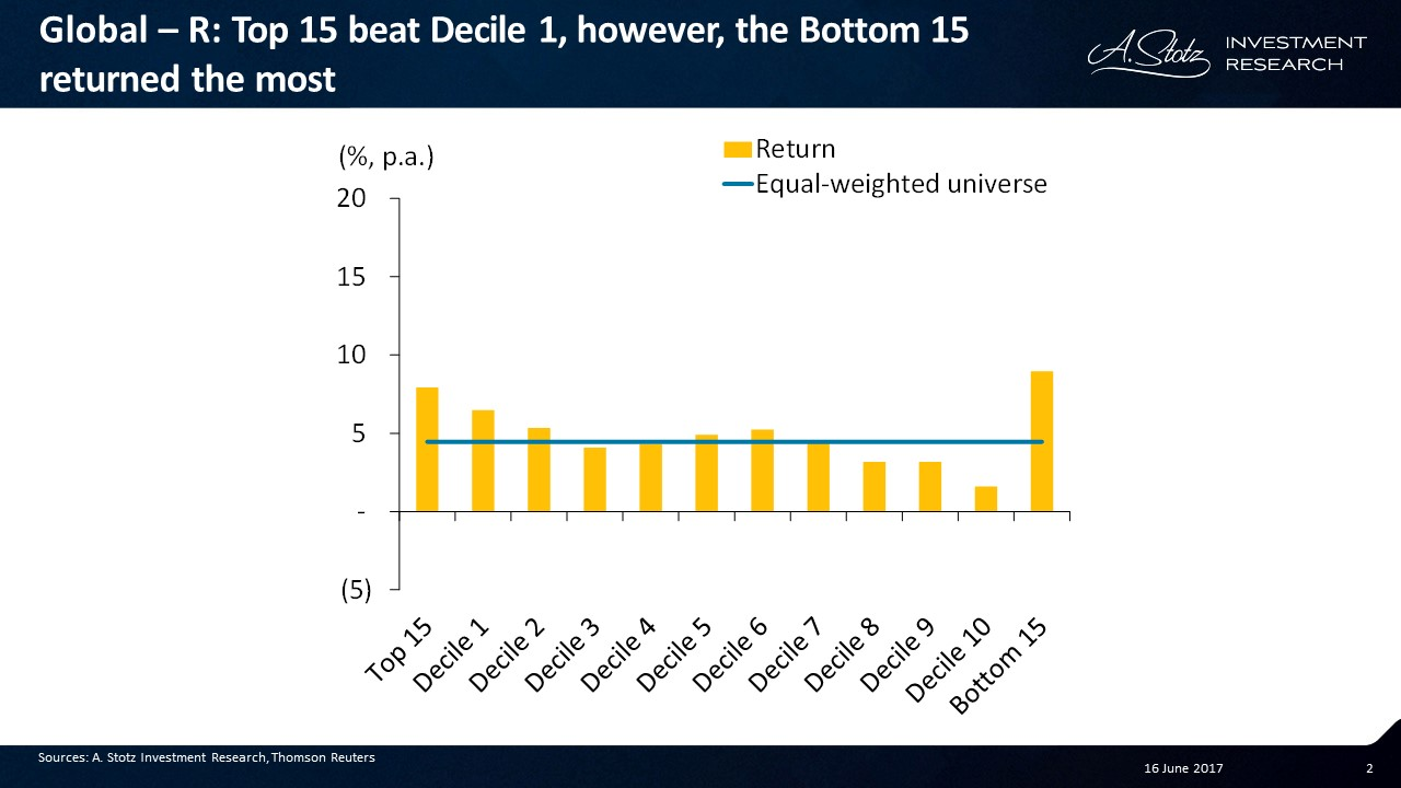 Top 15 beat Decile 1, however, the Bottom 15 returned the most