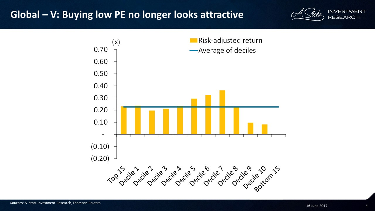 Adjusting for risk, #investing in low PE no longer looks attractive