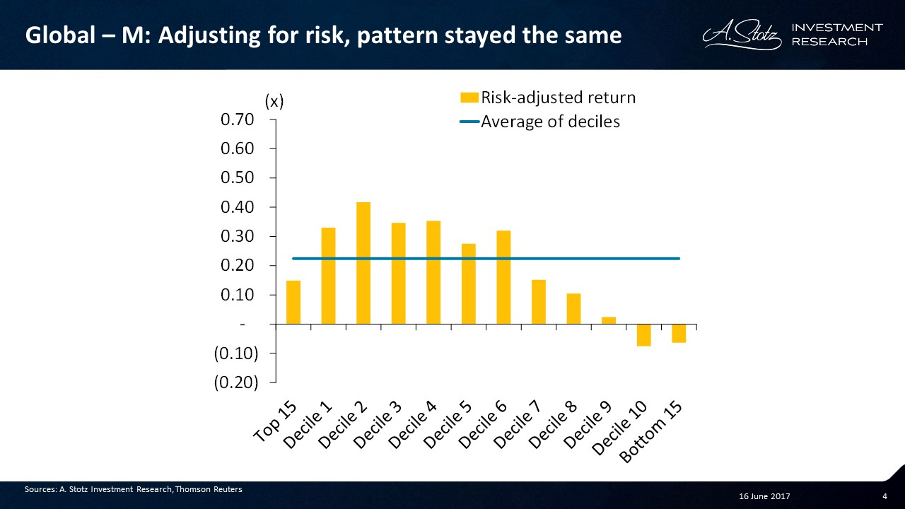 #Investing in high price momentum looks promising on a decile basis