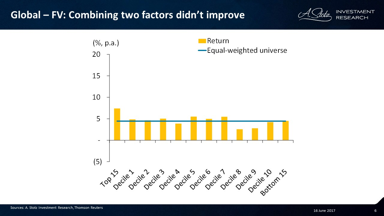 Now we've combined high asset turnover improvement and low PE