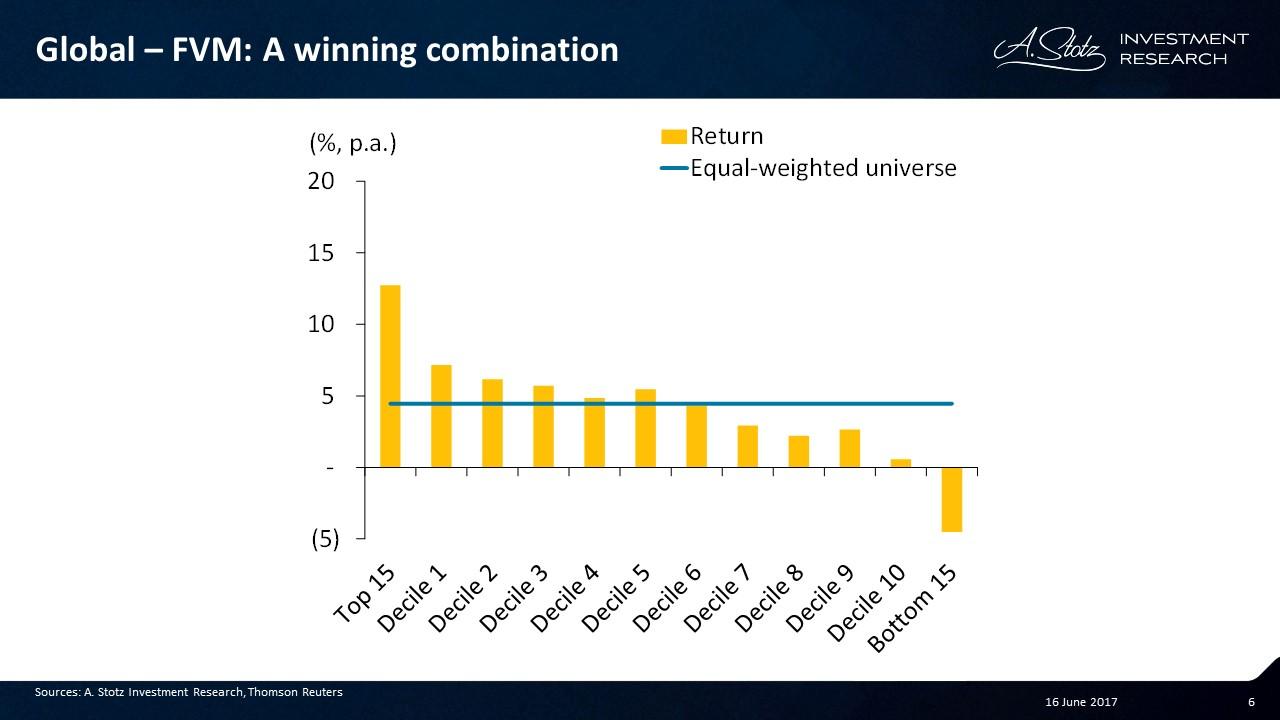 Fundamentals, Valuation, and Momentum – a winning combination